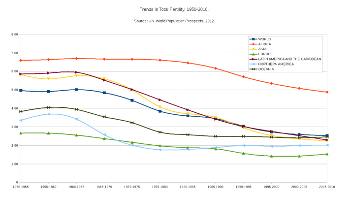 Fertility over time - mobile phone radiation