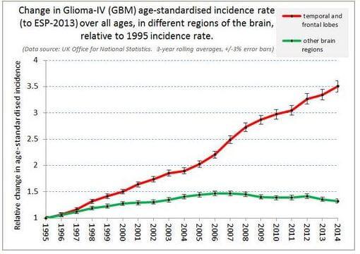Glioblastoma Rates Over Time